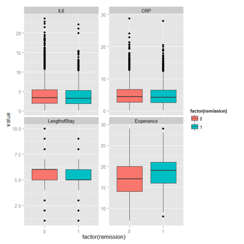 Boxplots of predictors grouped by remission status