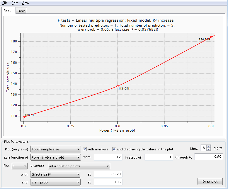 Power Analysis Linear multiple regression F Test R2 increase (power curve)