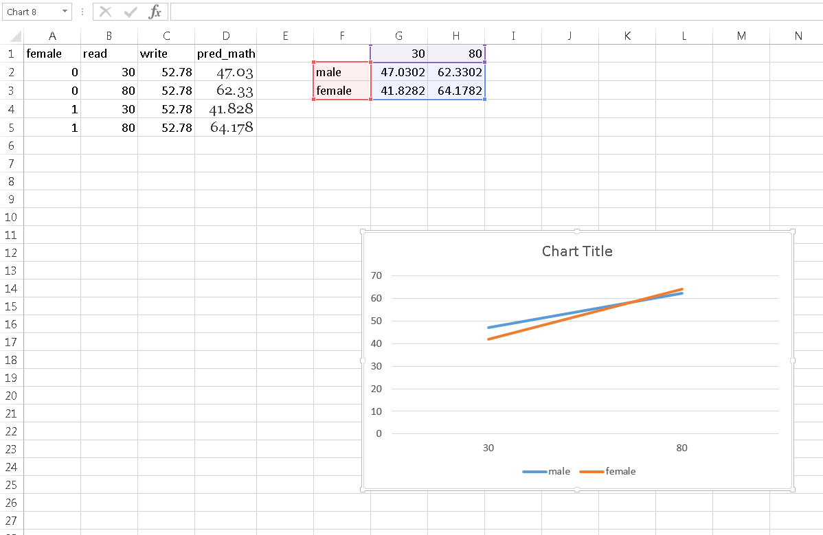 How Do I Make Graphs Of Simple Slopes In Excel