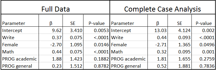 Comparison of coefficnts from full data versus complete cases analysis