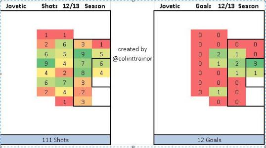 jovetic_shot_chart