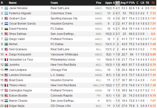 MLS Key Passes (WhoScored)