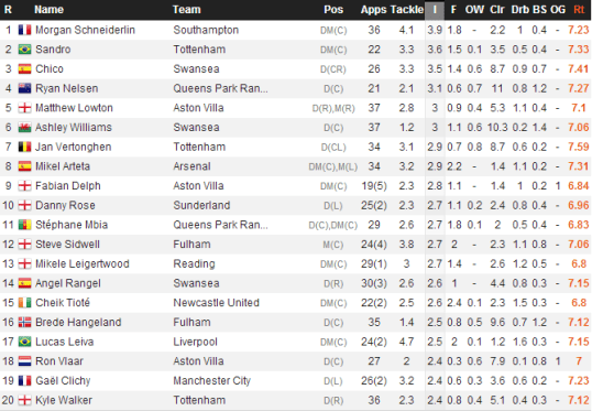 EPL Ints (from WhoScored.com)