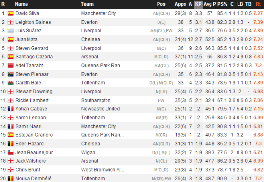 EPL Key Passes (WhoScored)