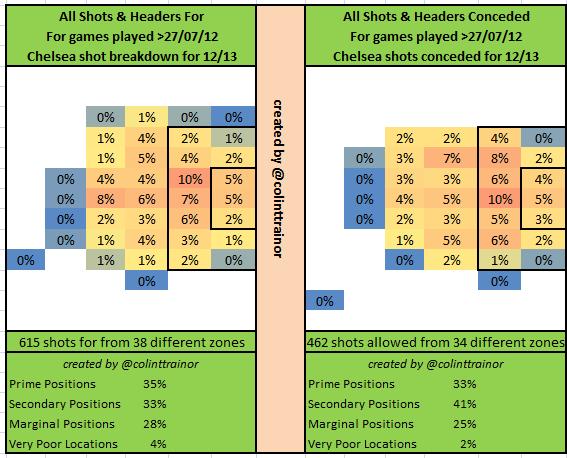 Chelsea Percentages