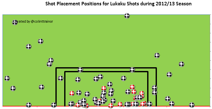 LukakuPlacements