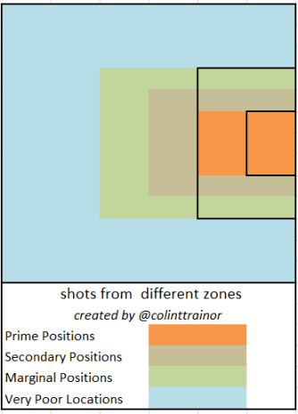 Shooting Zones