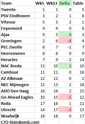Eredivisie_week12_rankings