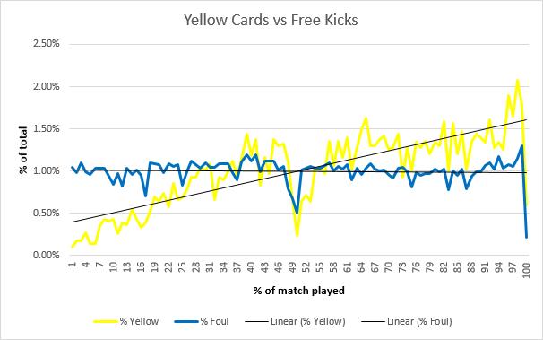 Yellow Cards vs Free Kicks