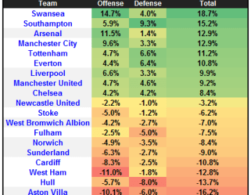 epl pos diff