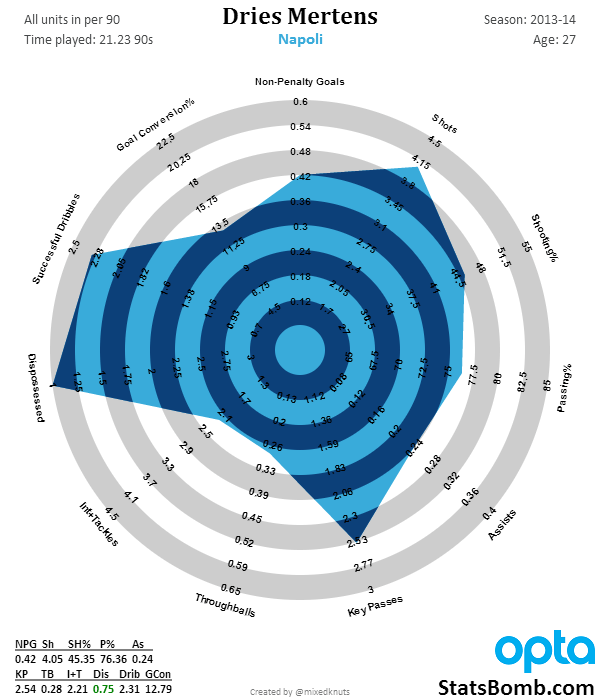 Dries Mertens 2014