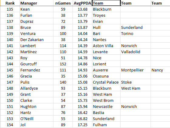 Bottom20Managers