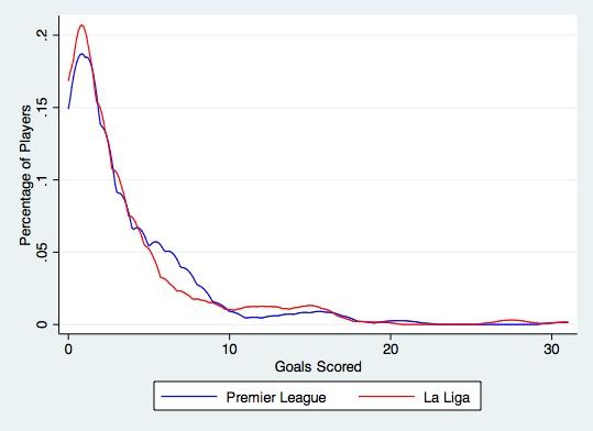 Graph Goals Liga:PL