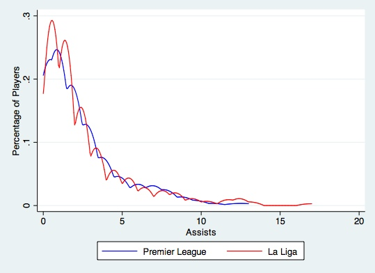 Graphs Assists Liga:PL