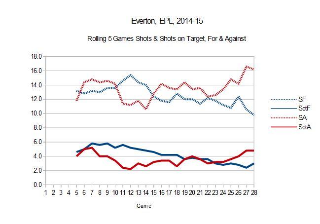 everton chart