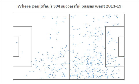 Deulofeu Successful Passes