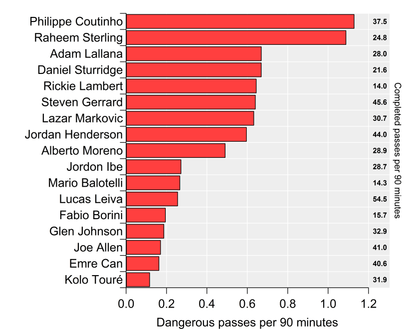Dangerous passes per 90 minutes played metric for Liverpool players in 2014/15. Right hand side shows total number of completed passes per 90 minutes.