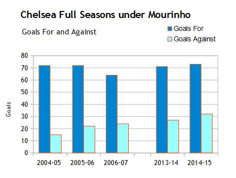 mourinho seasons