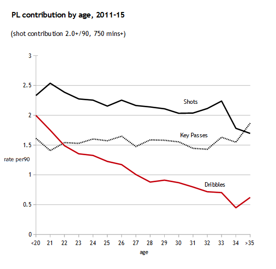pl contrib by age