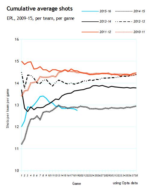 shots per season