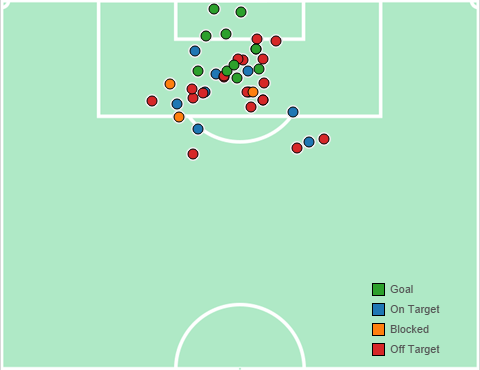 Leonardo Pavoletti 2015/16 Serie A shots plot