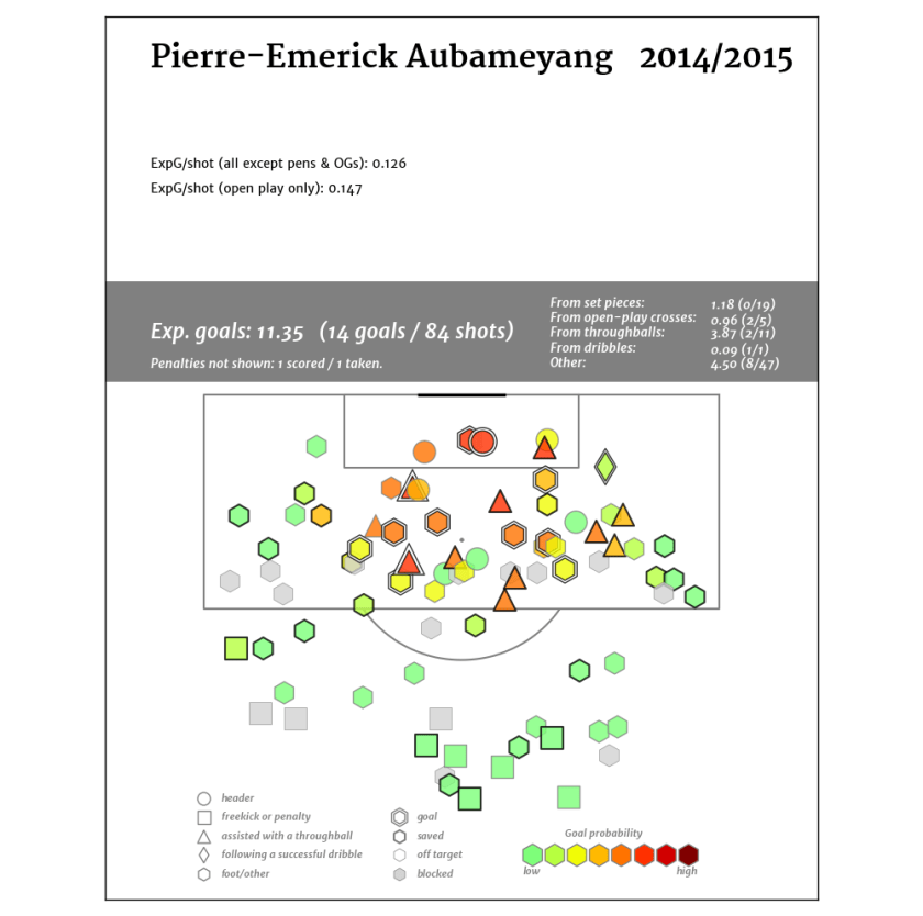 Pierre-Emerick Aubameyang2014
