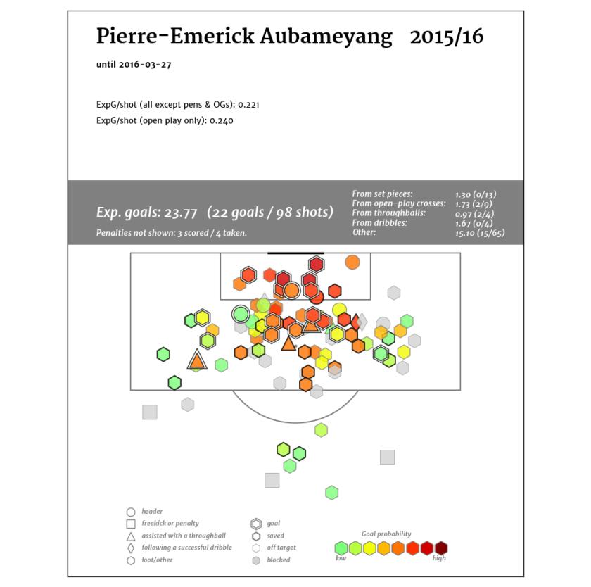 Pierre-Emerick Aubameyang_2015-16