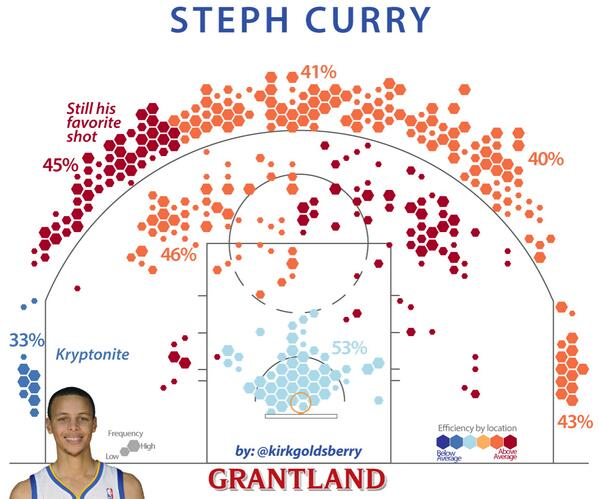 goldsberry_steph_curry