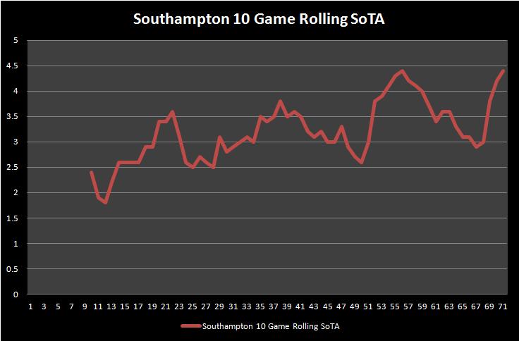 Southampton A2