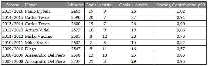 Juve scoring contribution