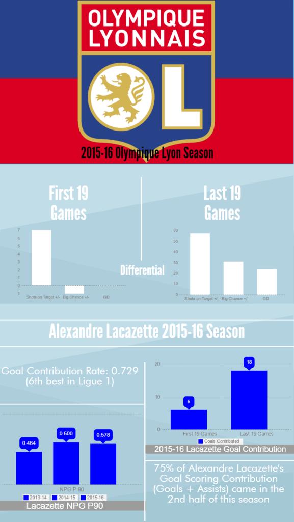 olympique-lyon-2015-16-season (2)