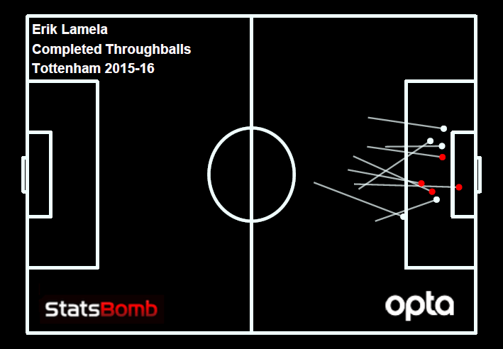 lamela throughablls