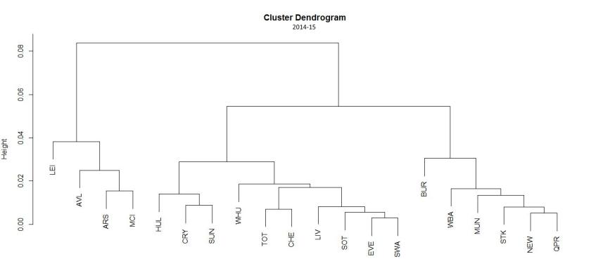 cluster-dendogram-14-15