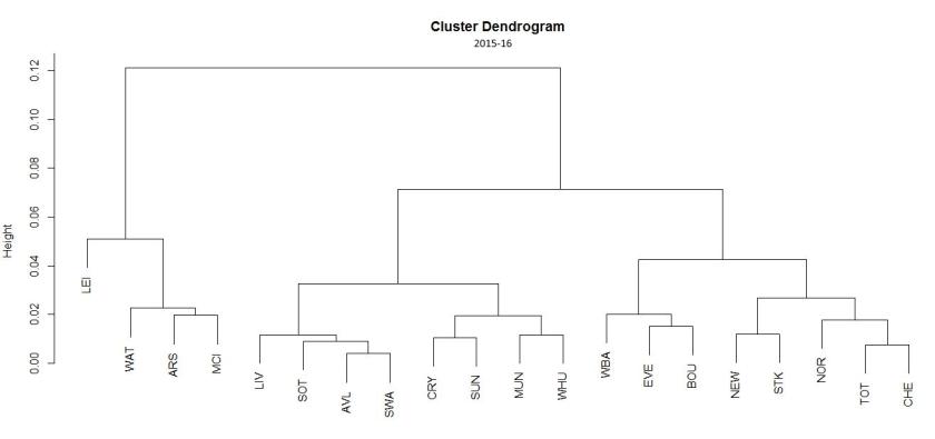 cluster-dendogram-15-16