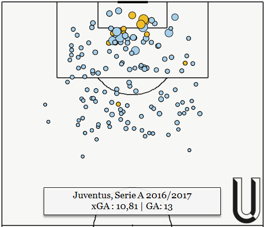 It seems self-evident but Juventus have an exceptional defence because they concede the least shots (8.11 per game) and the least shots on target (2.39 per game) overall, all with a low average xG (0.074 xG per shots allowed)