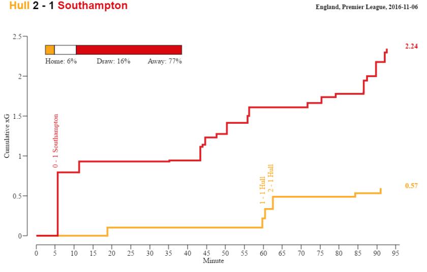hull-southampton-2016-11-06