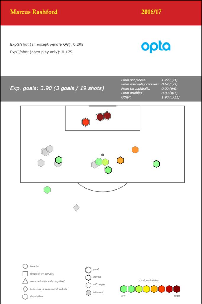 marcus-rashford-premier-league-2016-17jan6_shotmap