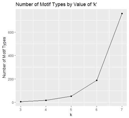 Motif Types by K-Motifs