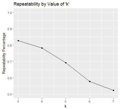 Repeatability by Value of K-Motifs