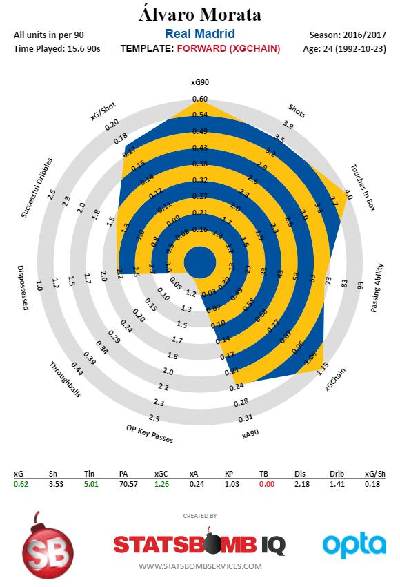 Álvaro Morata - Spanish La Liga - 2016-2017 (1)