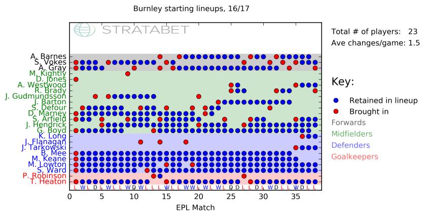 Burnley_lineups