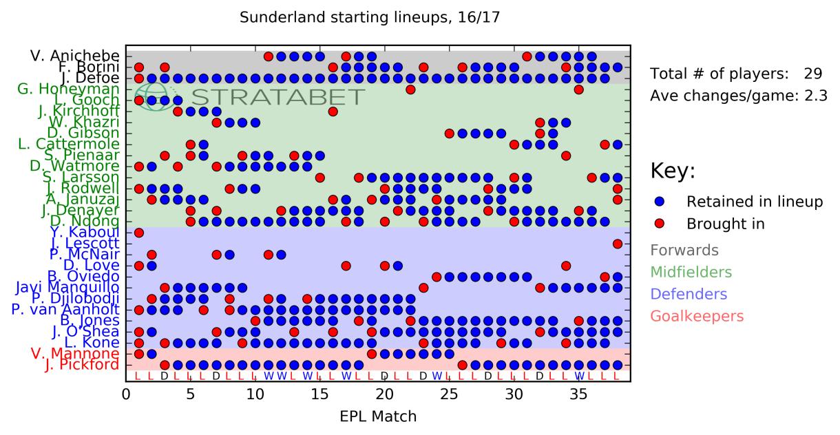 Sunderland_lineups