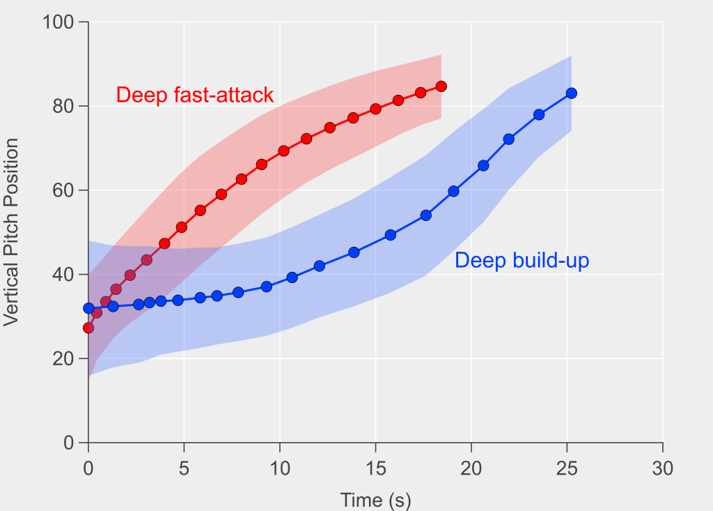 Comparison between fast-attacks from deep and attacks from deep that focus on slower build-up play. Vertical pitch position refers to the progression of an attack towards the opponent's goal (vertical pitch position equal to 100). Both attack types start and end in similar locations on average but their progress with time is quite different. The shading is the standard deviation to give an idea of the spread inherent in the data. Data via Opta.