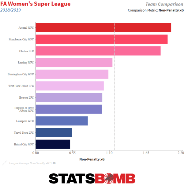 FA Women's Super League_2018_2019_team_season_np_xg_pg