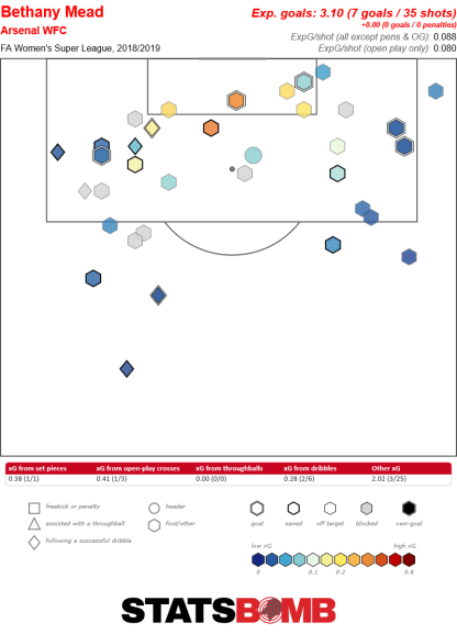 Beth Mead shot map, with two goals coming from the far right-hand edge of the box, similar to the area she scored against Brazil from.