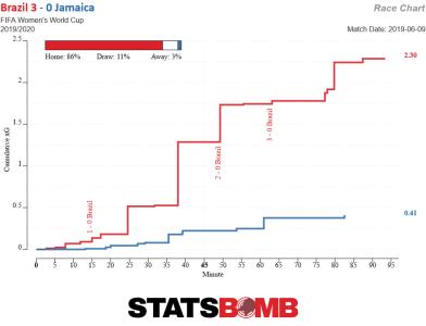 Brazil vs Jamaica expected goals race chart