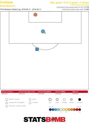 Cristiane's hat-trick against Jamaica, three goals from three shots