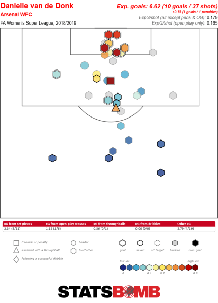 Danielle van de Donk's shot map, with a number of shots and goals very close to the goal.
