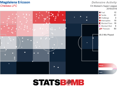 Magdalena Ericsson's defensive pressure map, showing a concentration of action high up the pitch towards the left sideline.