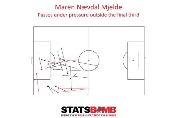 Maren Mjelde passes under pressure